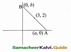 Samacheer Kalvi 10th Maths Guide Chapter 5 Coordinate Geometry Additional Questions 14