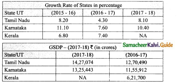 Samacheer Kalvi 10th Social Science Guide Economics Chapter 1 Gross Domestic Product and its Growth an Introduction 4,5