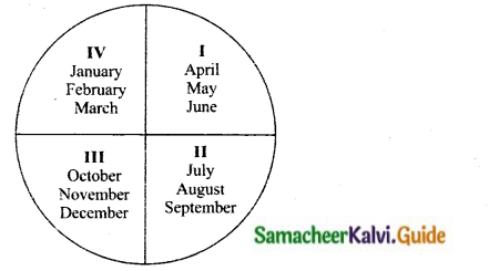 Samacheer Kalvi 10th Social Science Guide Economics Chapter 1 Gross Domestic Product and its Growth an Introduction 8