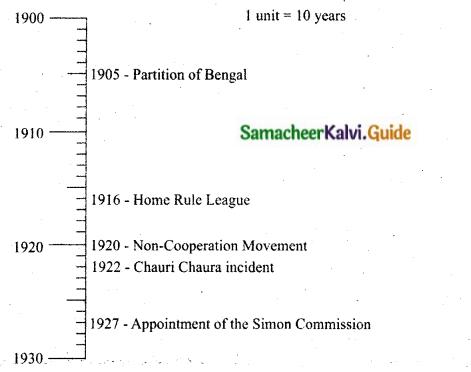 Samacheer Kalvi 10th Social Science Guide History Chapter 10 Social Transformation in Tamil Nadu 10