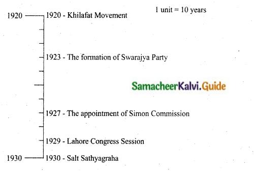 Samacheer Kalvi 10th Social Science Guide History Chapter 10 Social Transformation in Tamil Nadu 11