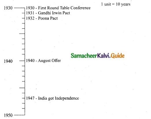 Samacheer Kalvi 10th Social Science Guide History Chapter 10 Social Transformation in Tamil Nadu 12