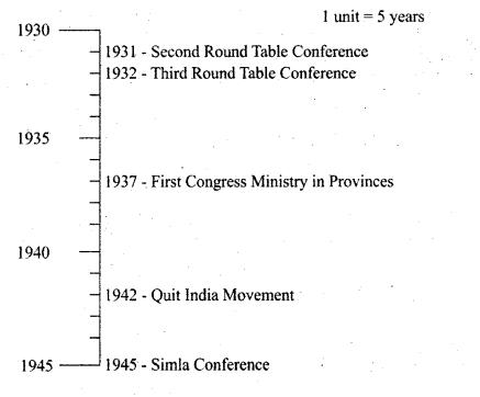 Samacheer Kalvi 10th Social Science Guide History Chapter 10 Social Transformation in Tamil Nadu 13