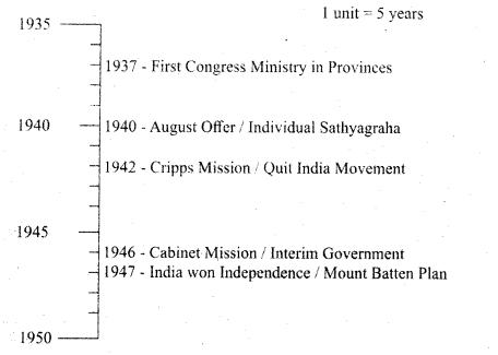 Samacheer Kalvi 10th Social Science Guide History Chapter 10 Social Transformation in Tamil Nadu 14