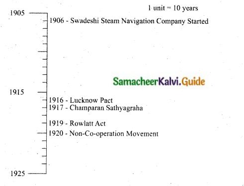 Samacheer Kalvi 10th Social Science Guide History Chapter 10 Social Transformation in Tamil Nadu 15