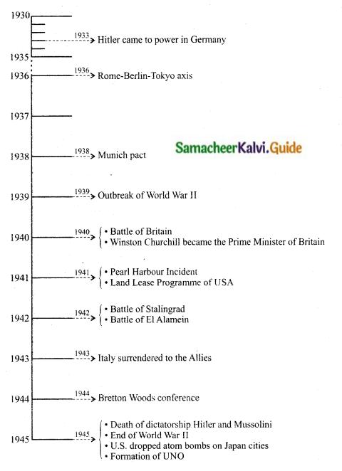 Samacheer Kalvi 10th Social Science Guide History Chapter 3 World War II 6