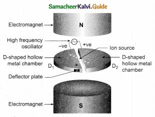 Tamil Nadu 12th Physics Model Question Paper 4 English Medium 11