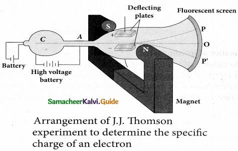 Tamil Nadu 12th Physics Model Question Paper 4 English Medium 15