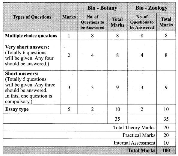 Tamil Nadu 11th Biology Model Question Papers