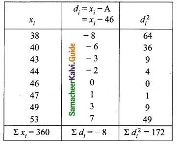 Samacheer Kalvi 10th Maths Guide Chapter 8 Statistics and Probability Ex 8.2 Q6
