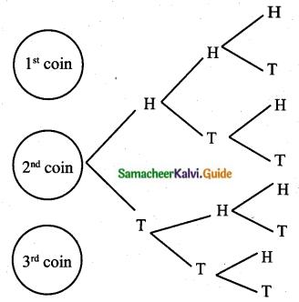 Samacheer Kalvi 10th Maths Guide Chapter 8 Statistics and Probability Ex 8.3 Q1