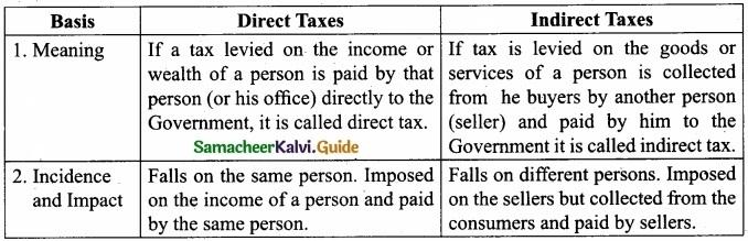 Tamil Nadu 11th Commerce Model Question Paper 5 English Medium img 2