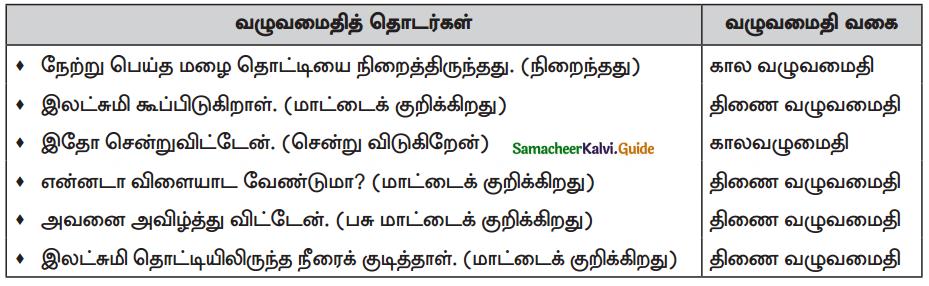 Samacheer Kalvi 10th Tamil Guide Chapter 4.5 இலக்கணம் - பொது - 1
