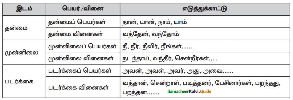 Samacheer Kalvi 10th Tamil Guide Chapter 4.5 இலக்கணம் - பொது - 3