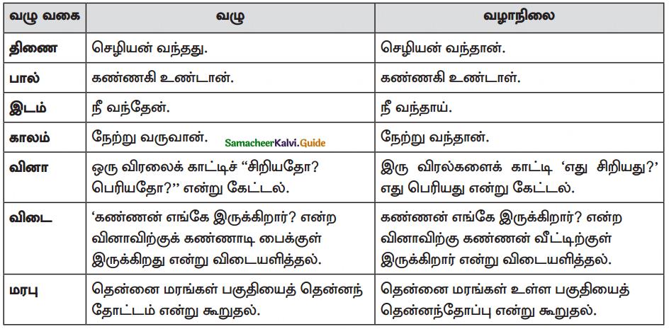 Samacheer Kalvi 10th Tamil Guide Chapter 4.5 இலக்கணம் - பொது - 4