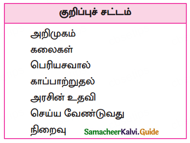 Samacheer Kalvi 10th Tamil Guide Chapter 6.1. நிகழ்கலை - 1
