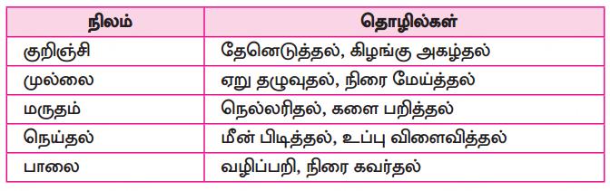 Samacheer Kalvi 10th Tamil Guide Chapter 6.6 அகப்பொருள் இலக்கணம் - 13