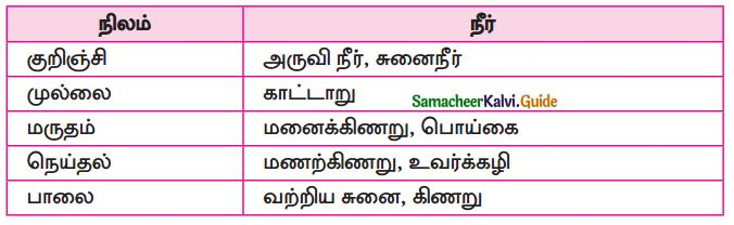 Samacheer Kalvi 10th Tamil Guide Chapter 6.6 அகப்பொருள் இலக்கணம் - 14
