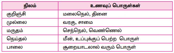 Samacheer Kalvi 10th Tamil Guide Chapter 6.6 அகப்பொருள் இலக்கணம் - 15