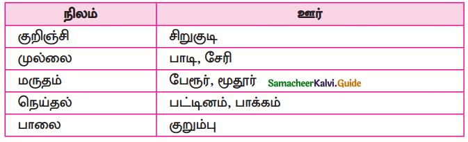 Samacheer Kalvi 10th Tamil Guide Chapter 6.6 அகப்பொருள் இலக்கணம் - 16