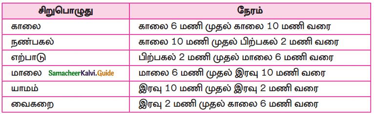 Samacheer Kalvi 10th Tamil Guide Chapter 6.6 அகப்பொருள் இலக்கணம் - 18