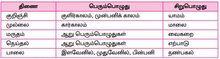 Samacheer Kalvi 10th Tamil Guide Chapter 6.6 அகப்பொருள் இலக்கணம் - 19