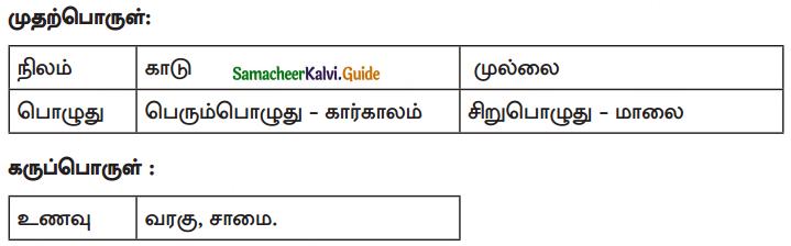 Samacheer Kalvi 10th Tamil Guide Chapter 6.6 அகப்பொருள் இலக்கணம் - 8