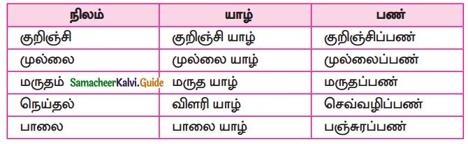 Samacheer Kalvi 10th Tamil Guide Chapter 6.6 அகப்பொருள் இலக்கணம் - 9