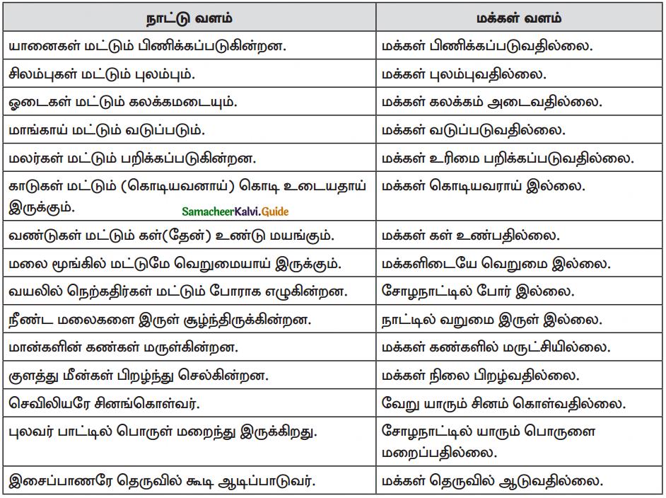 Samacheer Kalvi 10th Tamil Guide Chapter 7.3 மெய்க்கீர்த்தி - 2