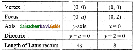 Samacheer Kalvi 11th Business Maths Guide Chapter 3 Analytical Geometry Ex 3.6 Q4.1