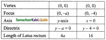 Samacheer Kalvi 11th Business Maths Guide Chapter 3 Analytical Geometry Ex 3.6 Q4.2