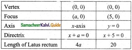 Samacheer Kalvi 11th Business Maths Guide Chapter 3 Analytical Geometry Ex 3.6 Q4