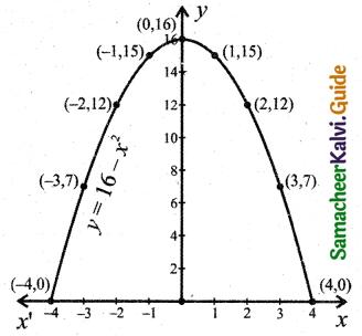 Samacheer Kalvi 11th Business Maths Guide Chapter 5 Differential Calculus Ex 5.1 Q7.1