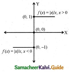 Samacheer Kalvi 11th Business Maths Guide Chapter 5 Differential Calculus Ex 5.1 Q7.10