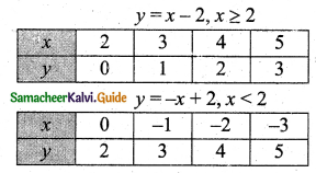 Samacheer Kalvi 11th Business Maths Guide Chapter 5 Differential Calculus Ex 5.1 Q7.2