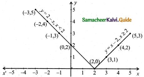 Samacheer Kalvi 11th Business Maths Guide Chapter 5 Differential Calculus Ex 5.1 Q7.3