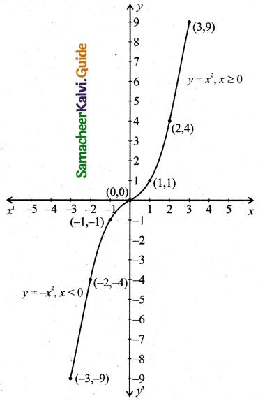 Samacheer Kalvi 11th Business Maths Guide Chapter 5 Differential Calculus Ex 5.1 Q7.6