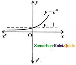 Samacheer Kalvi 11th Business Maths Guide Chapter 5 Differential Calculus Ex 5.1 Q7.7