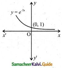 Samacheer Kalvi 11th Business Maths Guide Chapter 5 Differential Calculus Ex 5.1 Q7.8