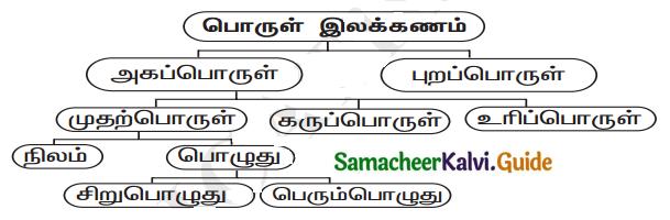 Samacheer Kalvi 11th Tamil Chapter 5.5 பா இயற்றப் பழகலாம் - 2