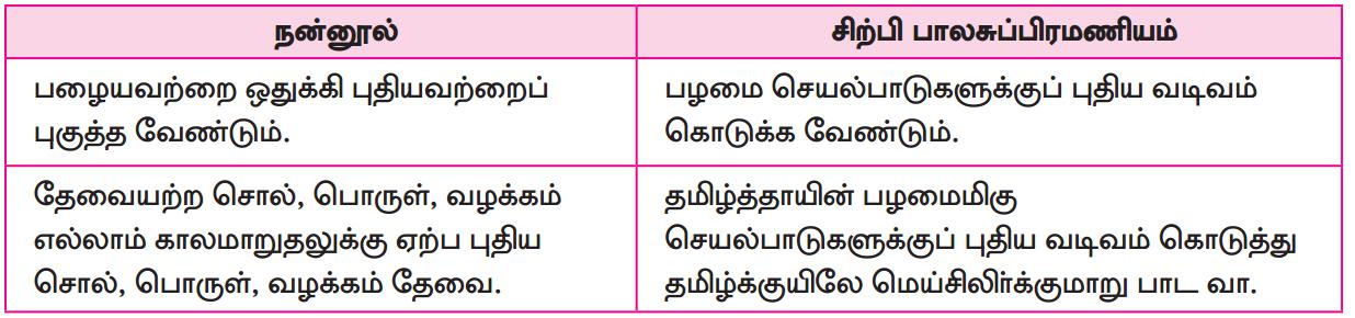 Samacheer Kalvi 12th Tamil Guide Chapter 1.1 இளந்தமிழே! 2