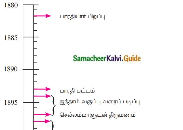 Samacheer Kalvi 12th Tamil Guide Chapter 1.4 தம்பி நெல்லையப்பருக்கு 1