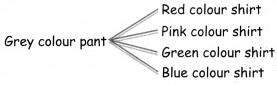 Samacheer Kalvi 4th Maths Guide Term 1 Chapter 6 Inforamation processing InText Questions 2