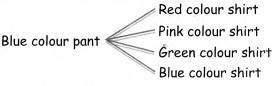 Samacheer Kalvi 4th Maths Guide Term 1 Chapter 6 Inforamation processing InText Questions 3