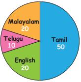 Samacheer Kalvi 4th Maths Guide Term 1 Chapter 6 Inforamation processing InText Questions 9