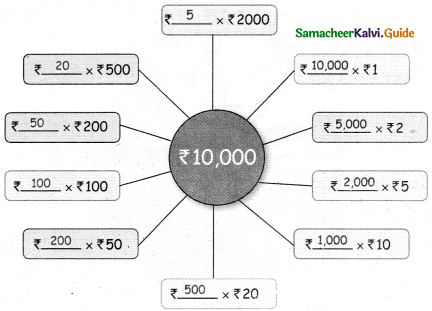 Samacheer Kalvi 5th Maths Guide Term 3 Chapter 5 Money InText Questions 5