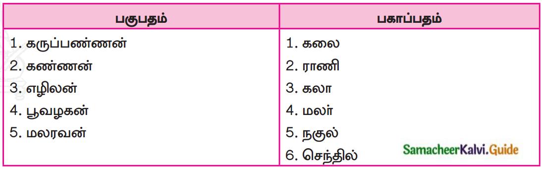 Samacheer Kalvi 7th Tamil Guide Chapter 5.5 ஒரெழுத்து ஒருமொழி, பகுபதம், பகாப்பதம் 2