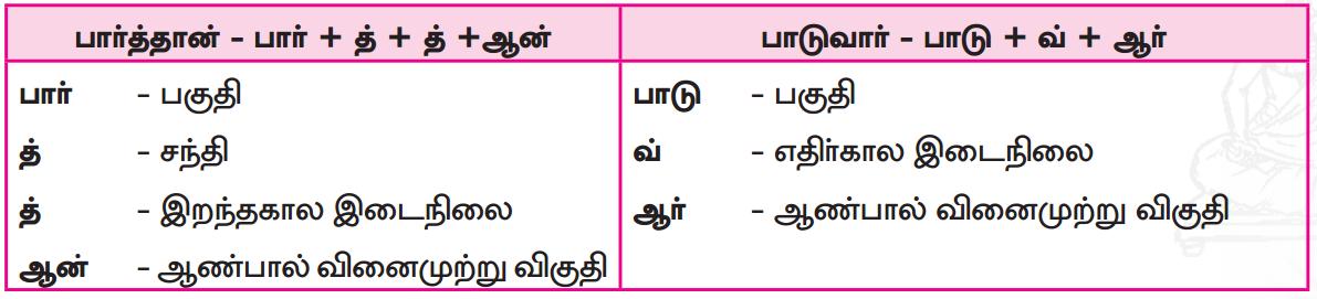 Samacheer Kalvi 7th Tamil Guide Chapter 5.5 ஒரெழுத்து ஒருமொழி, பகுபதம், பகாப்பதம் 4