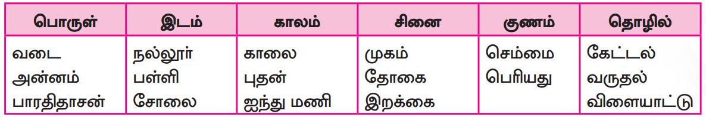 Samacheer Kalvi 7th Tamil Guide Chapter 5.5 ஒரெழுத்து ஒருமொழி, பகுபதம், பகாப்பதம் 5