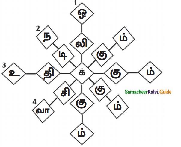 Samacheer Kalvi 7th Tamil Guide Chapter 5.5 ஒரெழுத்து ஒருமொழி, பகுபதம், பகாப்பதம் 7